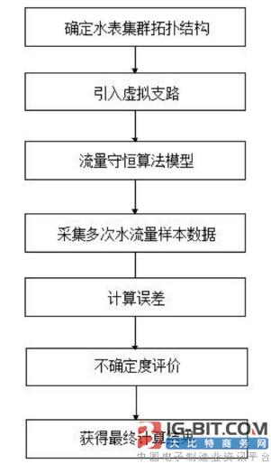 【仪表专利】一种智能水表运行误差远程校准方法