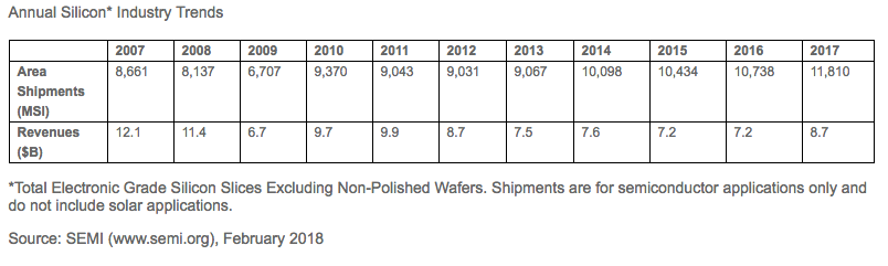 硅片年出货量保持在历史高位