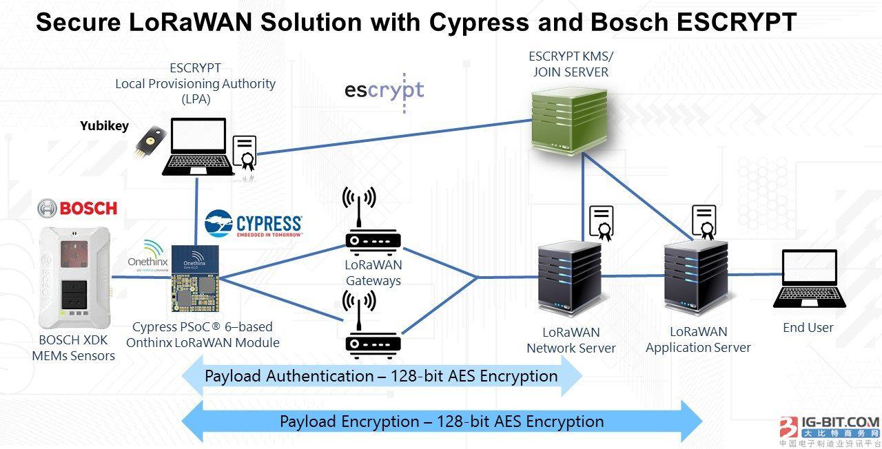 赛普拉斯与ESCRYPT携手推出基于LoRaWAN的端到端安全解决方案 推动智慧城市和工业4.0应用