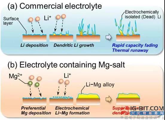 日本信州大学采用镁盐抑制锂晶枝 欲用电镀技术攻克难题