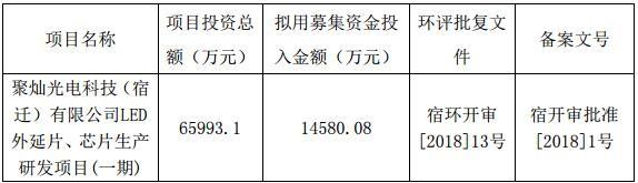 聚灿拟变更募集资金投资LED芯片项目 1.5亿增资子公司