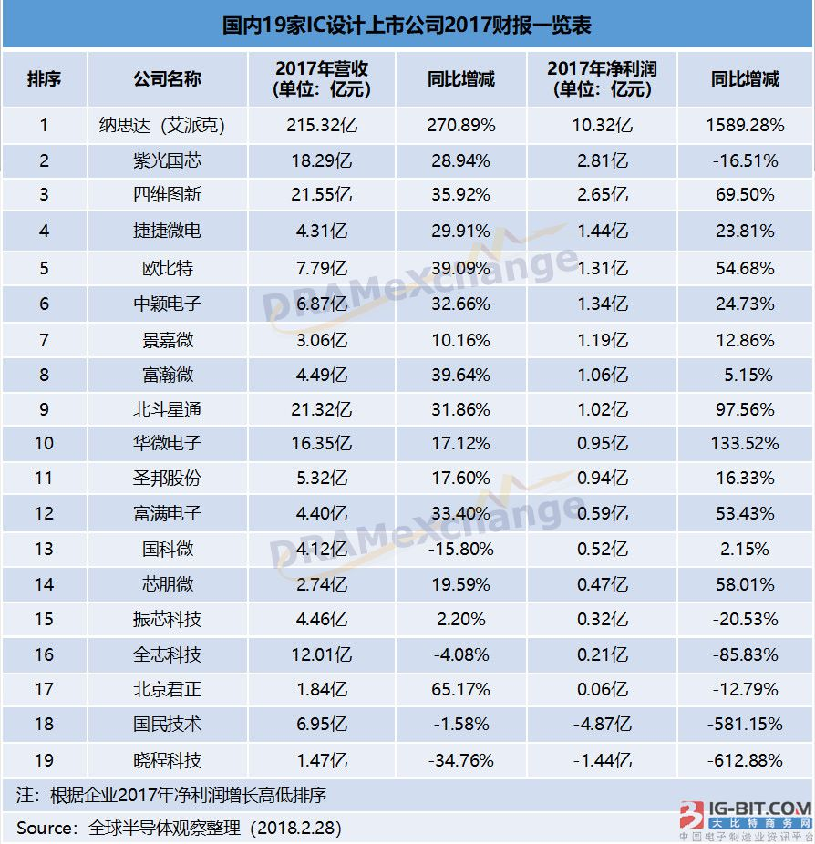 国内19家IC设计上市公司年度财报 这家公司营收竟超200亿?
