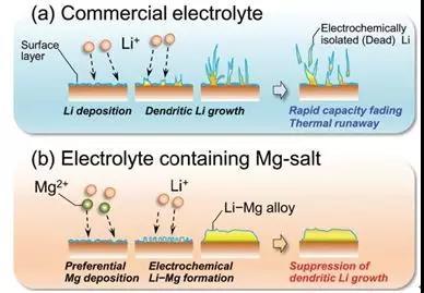 锂电池与镁盐结合,安全问题可解决