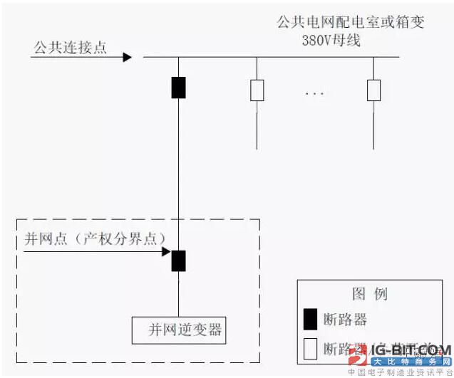 """分布式光伏项目的接入系统方案是由电网公司给用户免费做的。因此,国家电网公司完成了《分布式光伏发电接入系统典型设计》,内含13个典型设计方案。其中: """"全额上网""""的户用光伏项目,接入系统采用的是""""方案5编号: XGF380-T-1"""" """"自发自用、余电上网""""的户用光伏项目,接入系统""""方案7编号: XGF380-Z-1"""" 一、设计范围及内容 《分布式光伏发电接入系统典型设计》(以下简称《典型设计》)设计范围为:10k"""