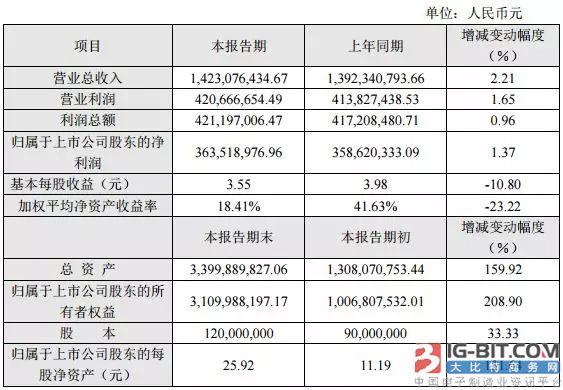"""连接器上市公司晒""""成绩单"""",立讯营收首度冲破200亿大关!"""