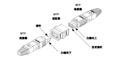 康宁:MTP® 连接器的最大优点