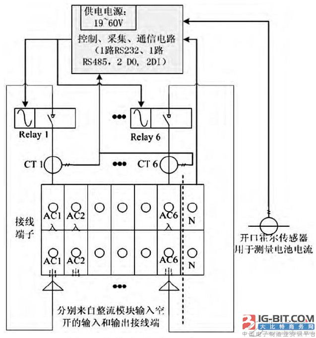 几种状态的控制过程:   2.1 整流模块关闭   当整流模块负载率低于60% (可设置) 时, 冷关断控制系统向整流模块的交流输入控制   测得整流模块   电流   和电压值, 通过相关计算间接判断电源负载率, 控制整流模块交流输入通断, 达到关闭冗余