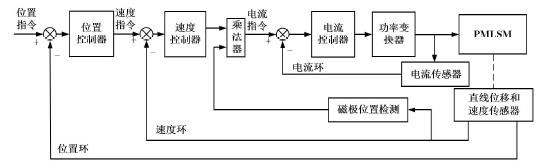 伺服电机三环控制系统调节方法浅谈