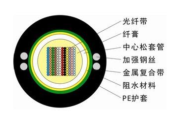 康宁推出创新新型高密度带状光缆RocketRibbon