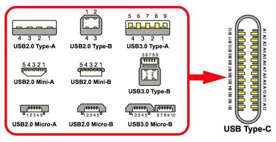 Type-C接口是什么?Type-C 和 USB-C接口类型分析