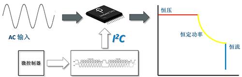PI的这颗芯片绝了!用一个电源设计,适应所有快充协议!