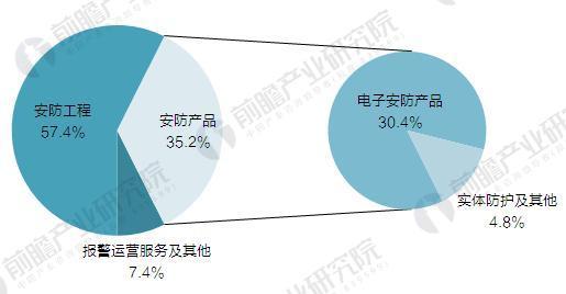 2017年中国安防行业现状与市场结构分析
