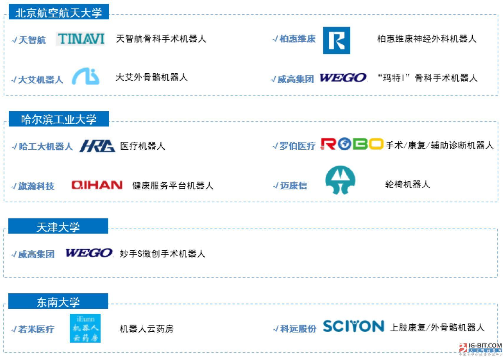 我国最新医疗机器人产业链价值解读