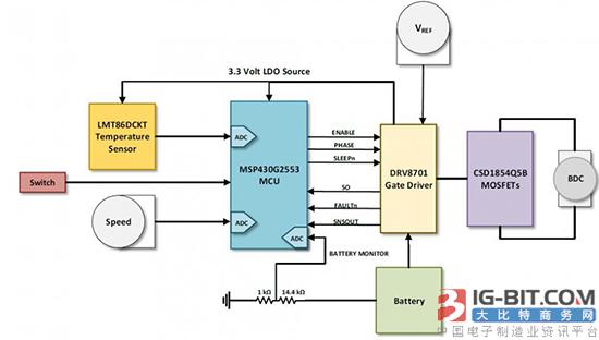 基于TI产品的有刷式直流电机参考设计方案