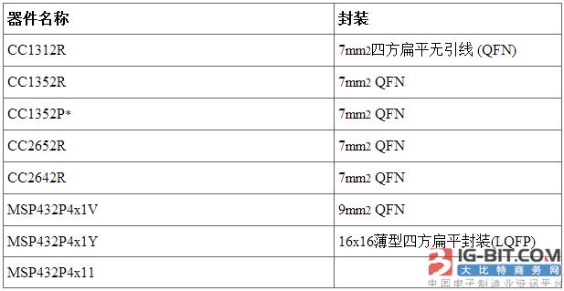 TI推出最新SimpleLink无线和有线MCU