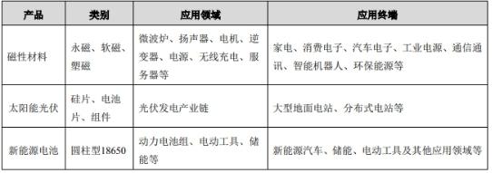 横店东磁:2017年新能源电池营收猛增6倍 中国动力电池企业崛起
