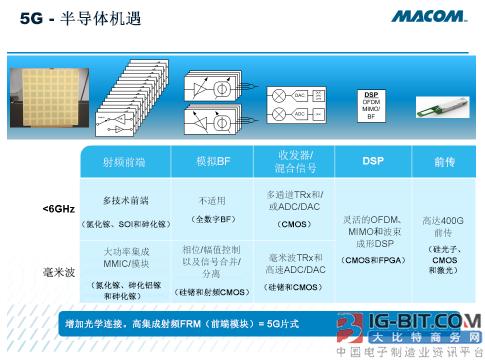 5G无线与对集成度更高、速度更快的多功能设备的新要求