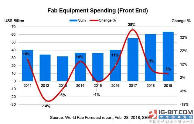全球晶圆厂设备支出成长力道可望持续至2019年