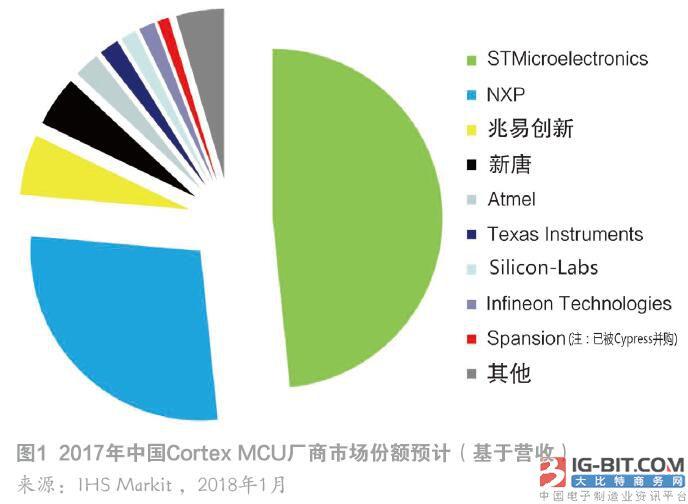 意法半导体MCU上半年缺货难缓 客户转单