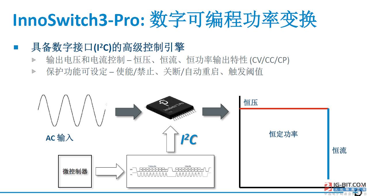PI公司InnoSwitch3-Pro新品发布,颠覆电源生产模式