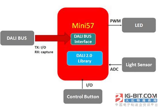 新唐科技MCU应用于DALI 2.0照明控制方案