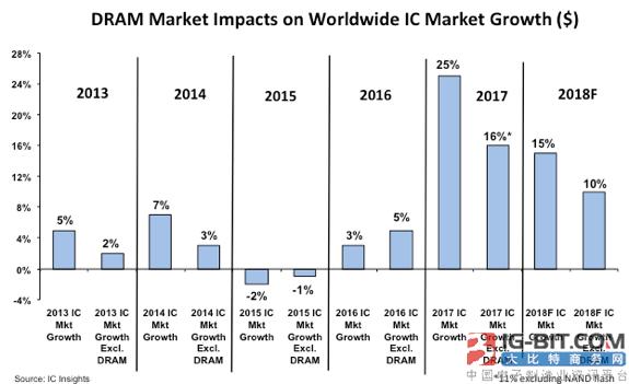 DRAM报价超预期 IC insights大幅上修今年IC成长预估值