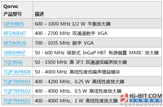 Qorvo小信号产品助力窄带物联网快速部署