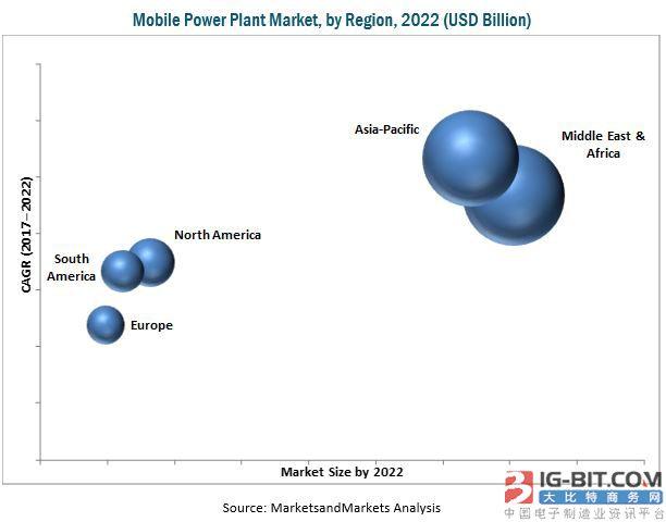 2022年全球移动电站市场需求将突破17亿美元