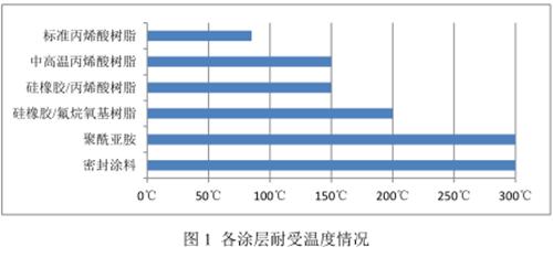 长飞公司:特殊环境用光纤光缆产品--超强耐高温光纤