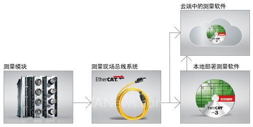 倍福将参加 Auto Tech 2018 中国(武汉)国际汽车测试测量技术展