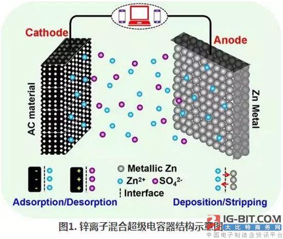 清华大学研发可快速充放电、超长寿命的水系锌离子混合超级电容器