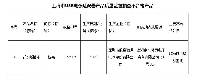 上海市质监局:1批次USB电源适配器产品抽查不合格