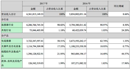 中航光电2017年实现营收63.62亿元 销售连接器6.83亿只