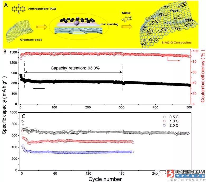 《Nature Communications》:小分子固硫新技术助推高性能锂硫电池的发展
