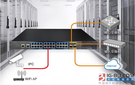 高清网络监控应用中的交换机该如何配置