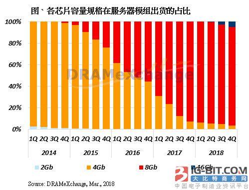 第二季中国服务器需求涌现 Server DRAM价格将持续上扬