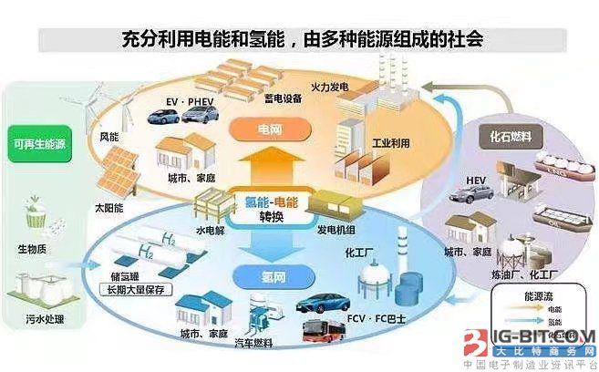 苏州出台氢能产业发展规划 到2020年建成加氢站近10座