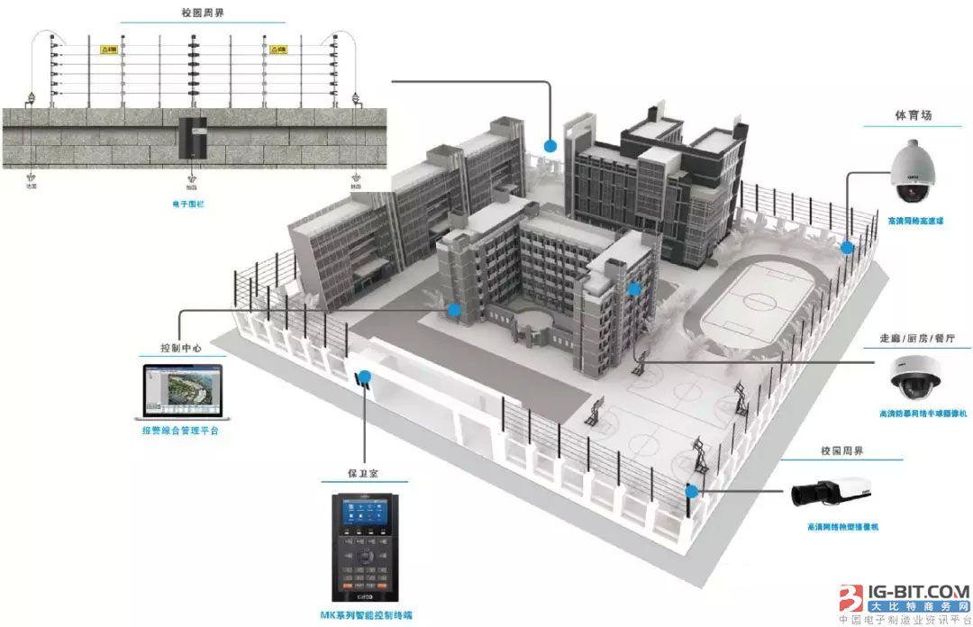 电子围栏报警系统在校园中的应用与发展趋势