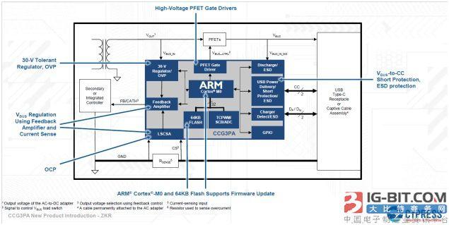 最新专用USB-C控制器芯片:简化设计高集成度并降低BoM成本