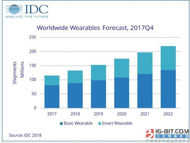 智能手表2022年市场份额将达4成 手环走向衰落