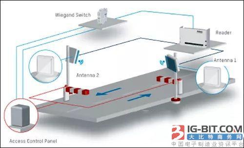 FEIG推出Wiegand交换机产品 降低RFID门禁方案成本