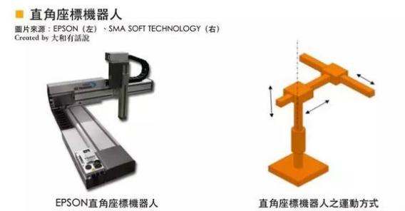 工业机器人之三大零组件:电机、控制器与减速器分析