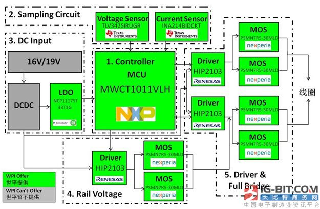 大联大世平集团推出15W单线圈定频无线充电解决方案