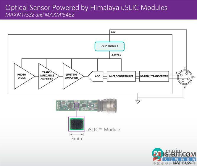 Maxim发布业界最小电源模块,喜马拉雅uSLIC突破严苛的空间限制