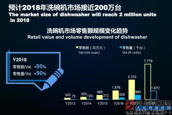 洗碗机将成未来厨电选购宠儿 预计2018市场规模200万台