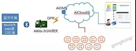 基于GPRS+蓝牙技术的智能物联网整体解决方案