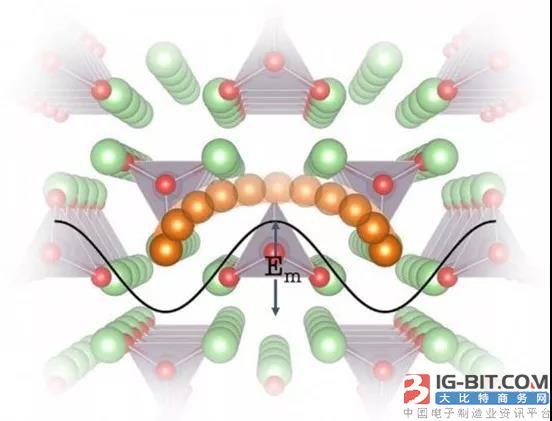 麻省理工和宝马等联手 利用晶格动力学加速高能固态锂电池开发