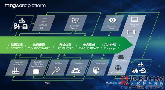 PTC渗透物联网 ThingWorx赋能工业创新平台