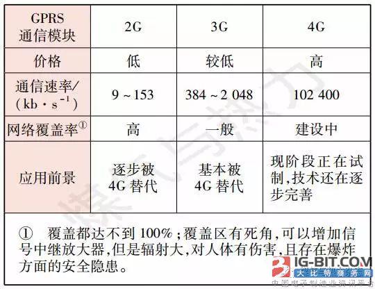 GPRS通信技术在智能燃气表的应用