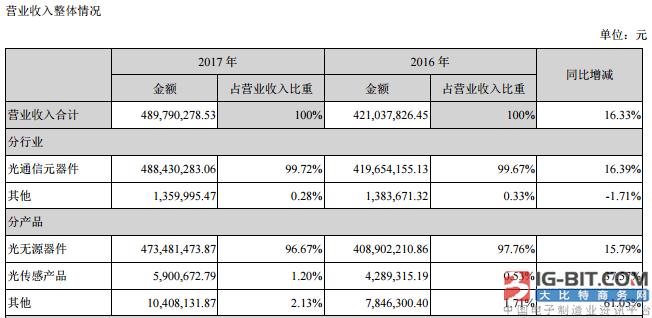太辰光2017年实现营收4.89亿元  海外年度销售额占比90.41%